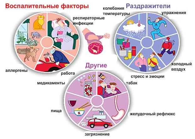 Что приводит к болезни
